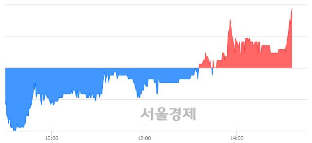 코아이엠텍, 전일 대비 7.41% 상승.. 일일회전율은 3.00% 기록