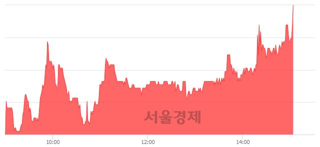 코와이엠씨, 전일 대비 7.88% 상승.. 일일회전율은 1.04% 기록