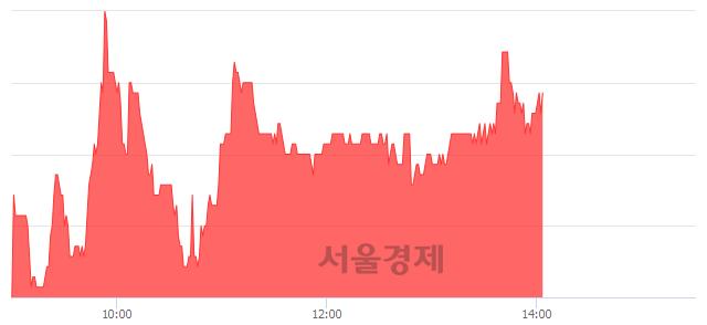 코와이엠씨, 3.85% 오르며 체결강도 강세 지속(140%)