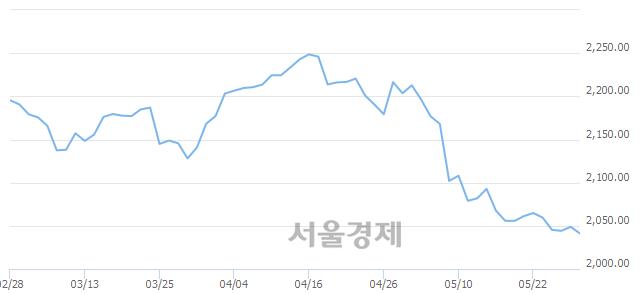 [개장 시황] 코스피 2046.71..  외국인의 '팔자' 기조에 하락 출발 (▼2.12, -0.10%)