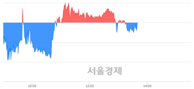 코와이엠씨, 매도잔량 728% 급증
