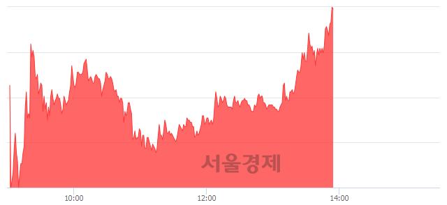 코국일제지, 상한가 진입.. +29.87% ↑