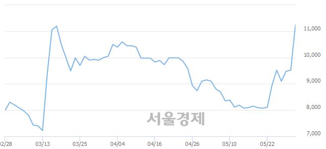 코피씨엘, 전일 대비 13.45% 상승.. 일일회전율은 3.00% 기록