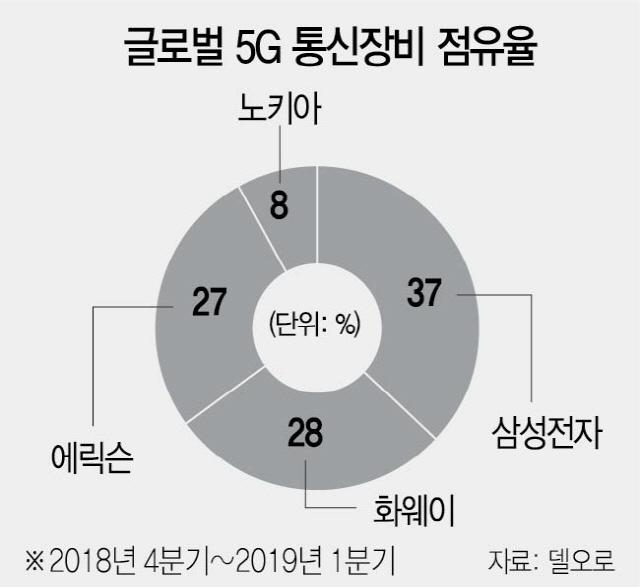 삼성, 글로벌 5G 장비시장서 화웨이 제쳤다