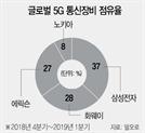 美 화웨이 제재에 미소 짓는 삼성…5G장비시장 1위로