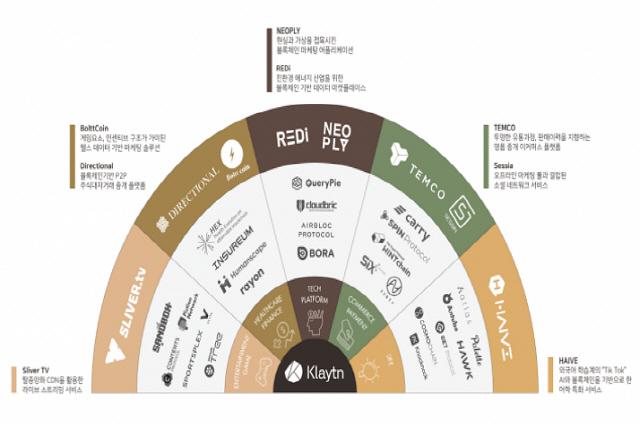 Kakao's Klaytn adds 8 new DApp partners