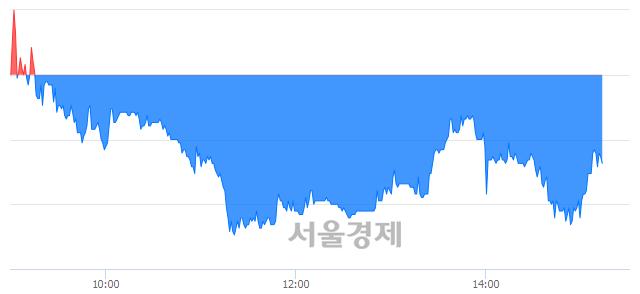 코파마리서치프로덕트, 매수잔량 361% 급증