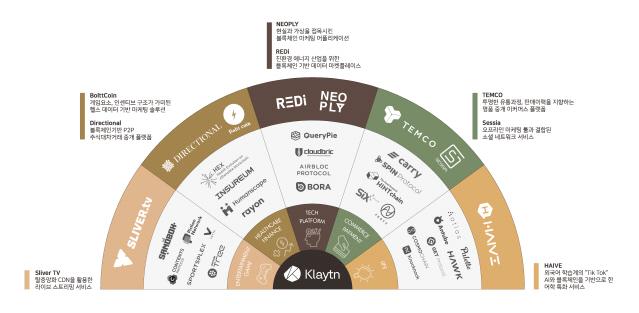 카카오 그라운드X, 블록체인 관련 8개 파트너사 추가…총 34개사