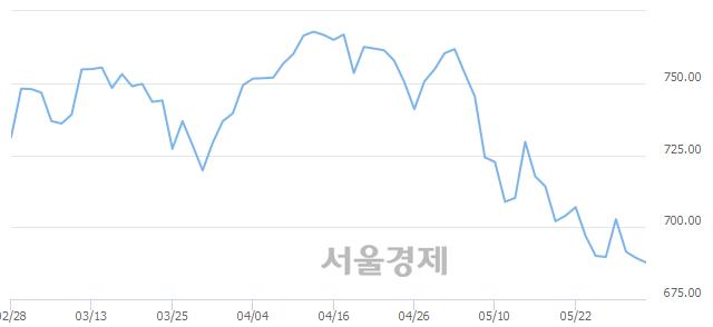 [개장 시황] 코스닥 688.70..  외국인과 기관의 '팔자' 기조에 하락 출발 (▼0.63, -0.09%)