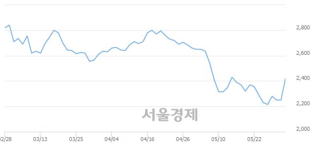 유엘브이엠씨홀딩스, 전일 대비 9.11% 상승.. 일일회전율은 0.20% 기록