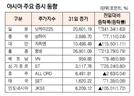 [표]아시아 주요 증시 동향(5월 31일)