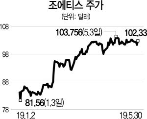 [글로벌 HOT스톡] 반려동물 헬스케어 선두 美 조에티스...성장세 탄탄