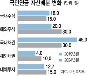 국민연금, 해외자산투자 5년 내 20%p 늘린다
