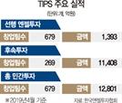 '유니콘 육성·벤처자본 활성화' 두토끼 잡는 팁스