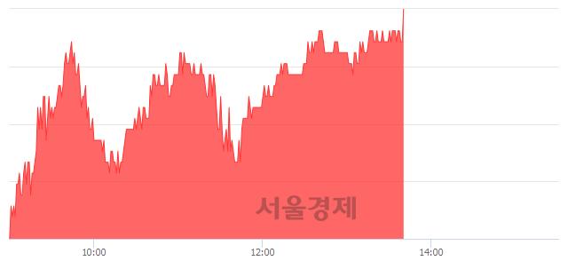 코인탑스, 6.21% 오르며 체결강도 강세로 반전(110%)