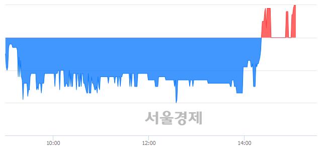 코예스24, 매수잔량 2142% 급증