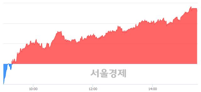 [마감 시황]  외국인 매수 우위.. 코스피 2067.85(▲26.11, +1.28%) 상승 마감
