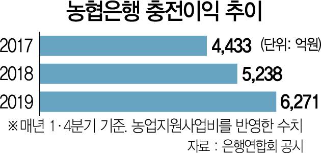 '영업통' 이대훈의 힘