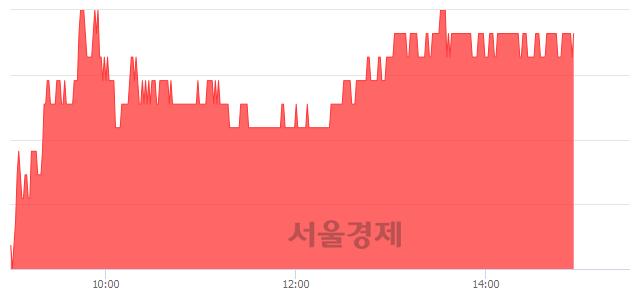코피앤이솔루션, 4.13% 오르며 체결강도 강세 지속(147%)