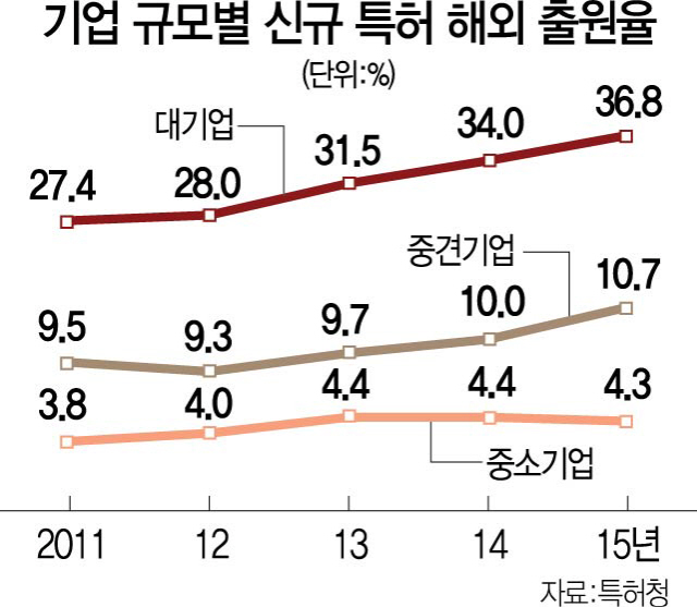 [단독] 해외특허 놓쳐 '3조 시장' 날렸다