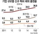 [단독] '#문자' 해외특허 놓쳐 '3조 시장' 날렸다