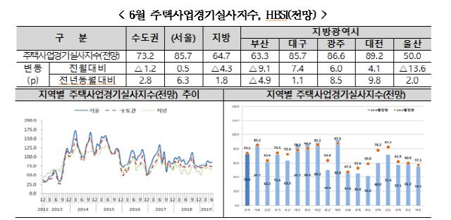 주산연 '주택 경기 여전히 '흐림'…지역별 양극화 심화'