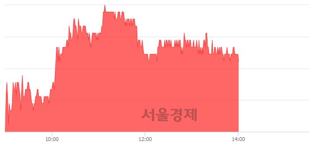 코인탑스, 4.35% 오르며 체결강도 강세 지속(188%)