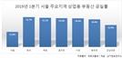 을지로·시청·충무로 상업용 부동산 공실률 20% 육박
