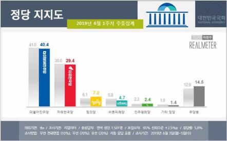 黃 취임 100일 한국당 최저 지지율…20%대로 주춤