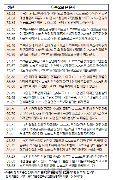 오늘의 재운[6월 7일]