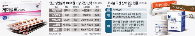 국산 신약 30종 중 절반 남아...5종만 연매출 100억 '체면치레'