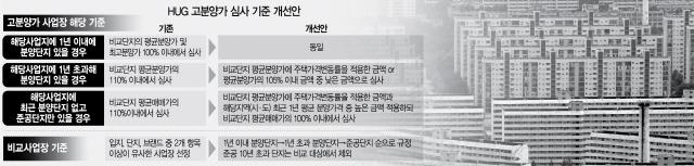 강남 아파트, 분양가 상한 10%P 낮춘다