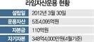 """""""'헤지펀드 1위' 라임, 거래 수상""""... 지투하이소닉 소액주주 탄원서"""