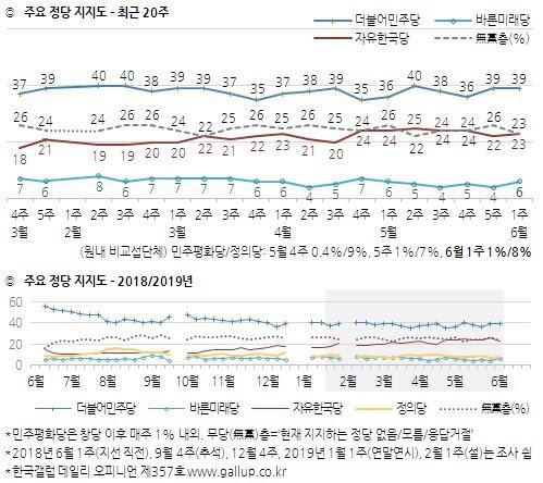 '내년 총선 與 승리해야' 47%로 우세