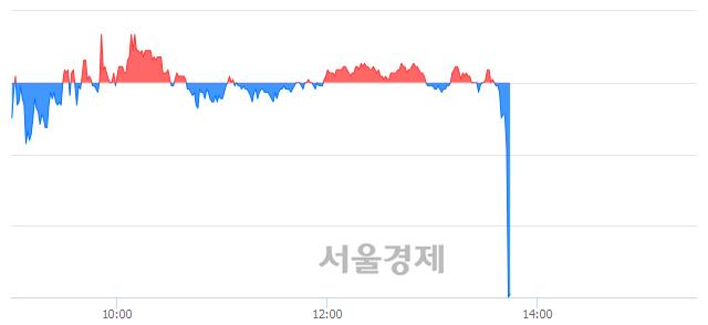 유태림포장, 현재가 5.36% 급락