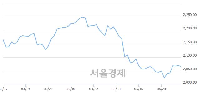 [개장 시황] 코스피 2070.78.. 개인의 순매수에 상승 출발 (▲1.67, +0.08%)