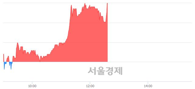 코와이엠씨, 매도잔량 390% 급증