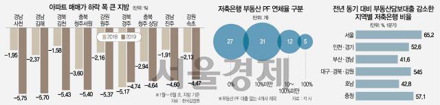 지방저축銀 5곳 'PF연체율 100%'...3곳중 1곳꼴 '건전성 비상'