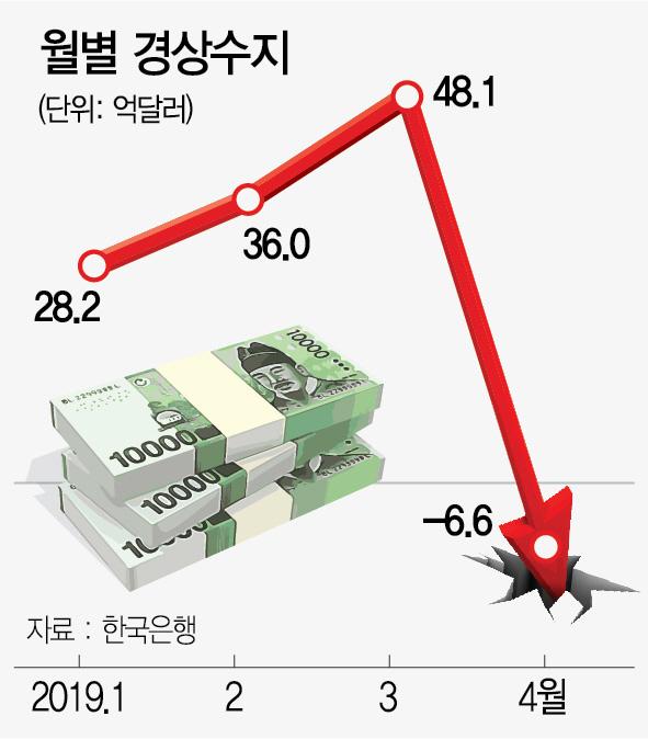 [뒷북경제]7년 만의 경상수지 적자에도 한류 수출은 훨훨