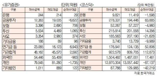 [표]주간 투자주체별 매매동향[6월 3일~7일)
