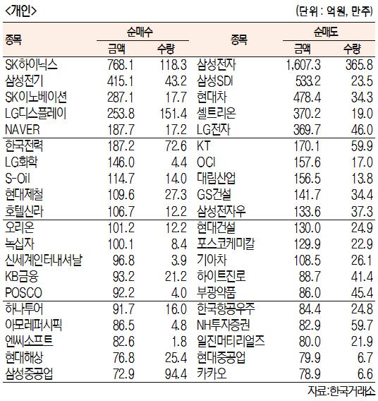 [표]주간 유가증권 기관·외국인·개인 순매수·도 상위종목[6월 3일~7일)