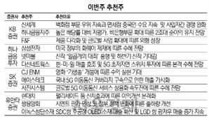 [이번주 추천주] 신작 출시 넷마블·5G 수혜 다산네트웍스 등 관심