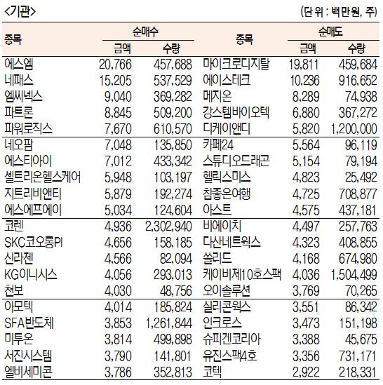 [표]주간 코스닥 기관·외국인·개인 순매수·도 상위종목[6월 3일~7일)
