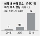 """""""공격이 최선의 방어"""" 소송 적극 나선 中企"""