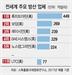 몸값 197조원...美 초대형 방산그룹 탄생 임박