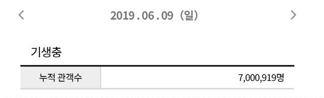 '기생충' 개봉 11일 만에 700만 돌파, 장기 흥행 예고