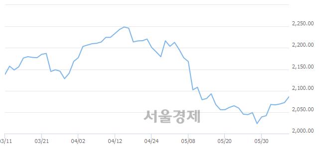 [개장 시황] 코스피 2087.37..  외국인의 순매수에 상승 출발 (▲15.04, +0.73%)
