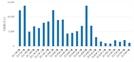 [월간 실거래가]5월 서울 아파트 계약 1,246건.. 전월 대비 42.29% 하락