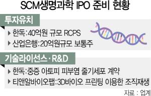 [시그널] SCM생명과학, 산은 투자도 유치…IPO 청신호