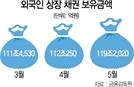 外人 채권 보유 지난달 119조 사상최대